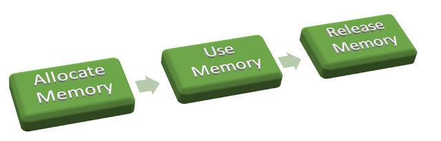 Memory Life cycle