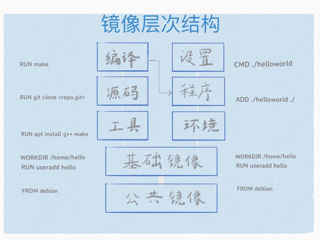 层次化存储结构