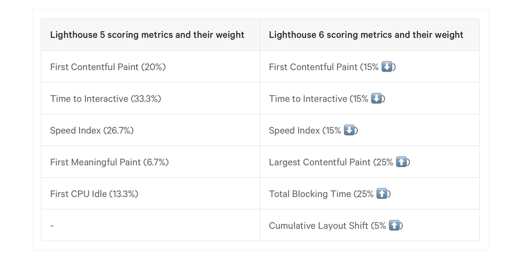 Lighthouse scoring metrics and their weight changes